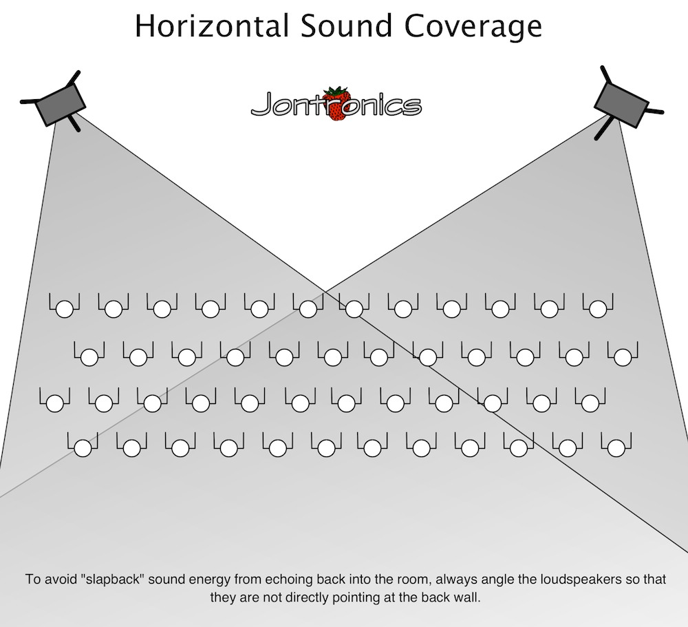 Jontronics | How to Set-up Loudspeakers